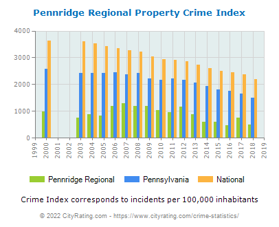 Pennridge Regional Property Crime vs. State and National Per Capita