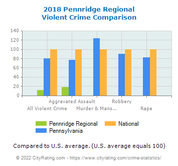 Pennridge Regional Violent Crime vs. State and National Comparison