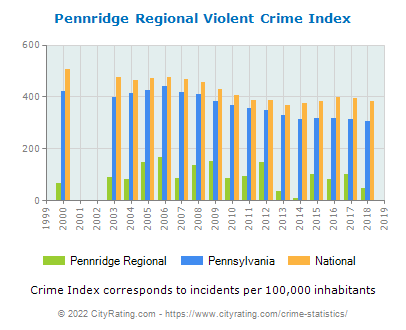 Pennridge Regional Violent Crime vs. State and National Per Capita