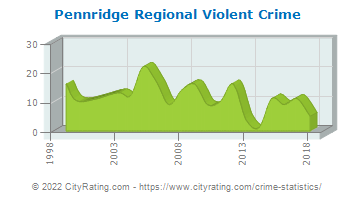 Pennridge Regional Violent Crime