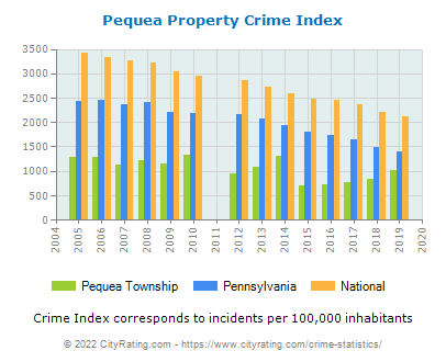 Pequea Township Property Crime vs. State and National Per Capita