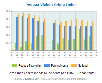 Pequea Township Violent Crime vs. State and National Per Capita