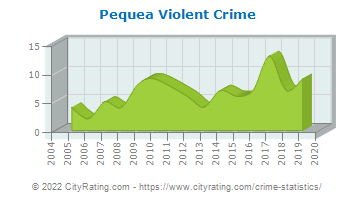 Pequea Township Violent Crime