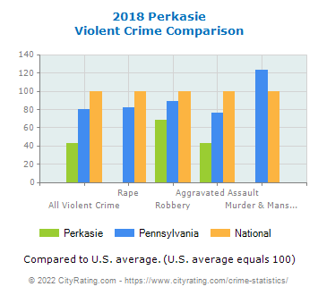 Perkasie Violent Crime vs. State and National Comparison