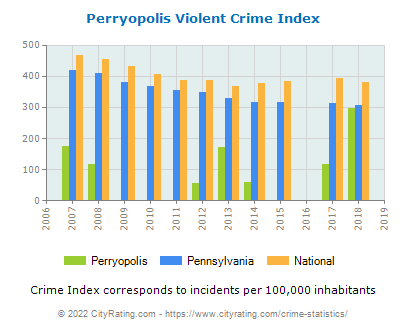 Perryopolis Violent Crime vs. State and National Per Capita