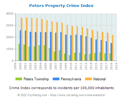Peters Township Property Crime vs. State and National Per Capita