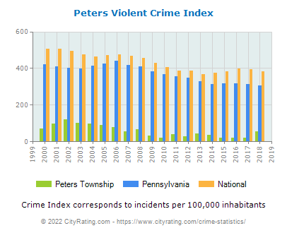 Peters Township Violent Crime vs. State and National Per Capita