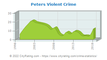 Peters Township Violent Crime