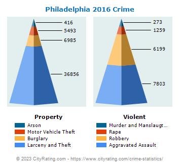 Philadelphia Crime Statistics: Pennsylvania (PA
