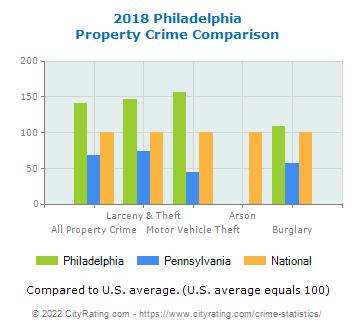 Philadelphia Property Crime vs. State and National Comparison