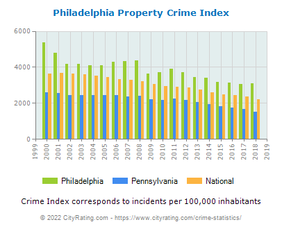 Philadelphia Property Crime vs. State and National Per Capita