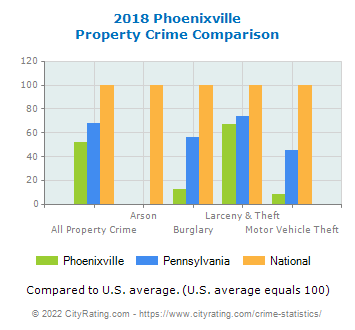 Phoenixville Property Crime vs. State and National Comparison