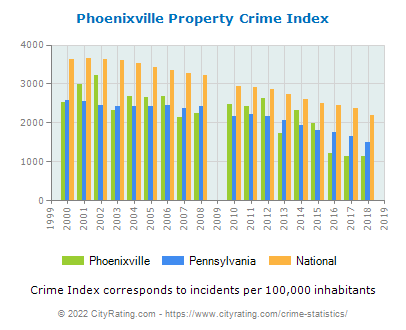 Phoenixville Property Crime vs. State and National Per Capita