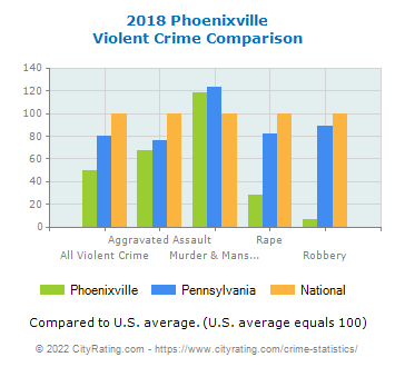 Phoenixville Violent Crime vs. State and National Comparison