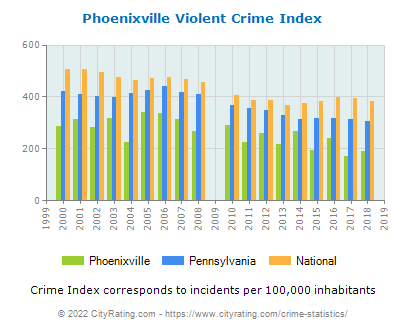 Phoenixville Violent Crime vs. State and National Per Capita