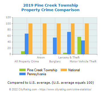 Pine Creek Township Property Crime vs. State and National Comparison