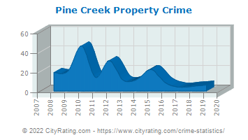 Pine Creek Township Property Crime
