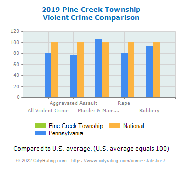 Pine Creek Township Violent Crime vs. State and National Comparison