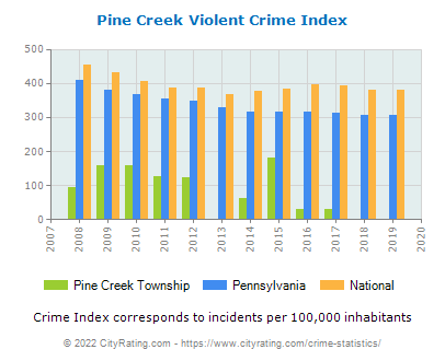 Pine Creek Township Violent Crime vs. State and National Per Capita