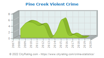 Pine Creek Township Violent Crime