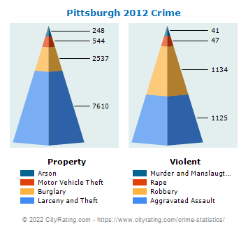 Pittsburgh Crime 2012
