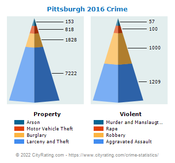 Pittsburgh Crime 2016