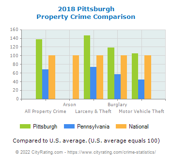 Pittsburgh Property Crime vs. State and National Comparison