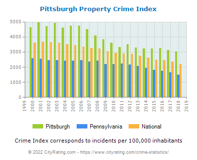 Pittsburgh Property Crime vs. State and National Per Capita