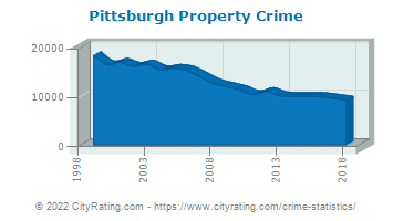 Pittsburgh Property Crime
