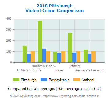 Pittsburgh Violent Crime vs. State and National Comparison