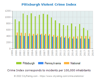 Pittsburgh Violent Crime vs. State and National Per Capita