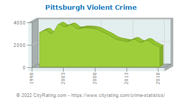 Pittsburgh Violent Crime