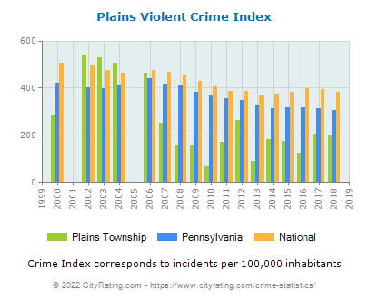 Plains Township Violent Crime vs. State and National Per Capita