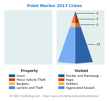 Point Marion Crime 2017