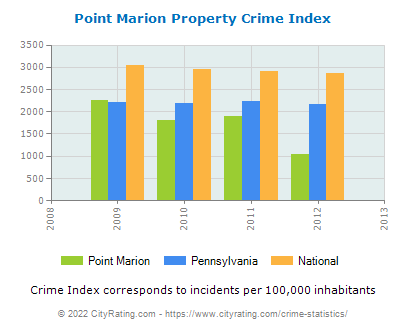 Point Marion Property Crime vs. State and National Per Capita