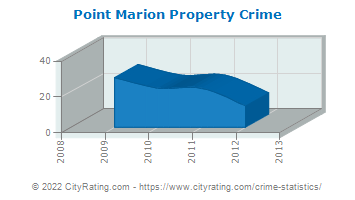 Point Marion Property Crime