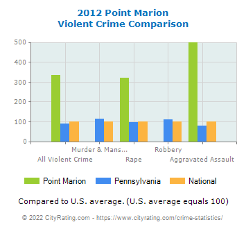 Point Marion Violent Crime vs. State and National Comparison