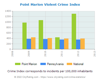 Point Marion Violent Crime vs. State and National Per Capita