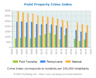 Point Township Property Crime vs. State and National Per Capita