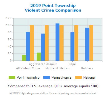 Point Township Violent Crime vs. State and National Comparison