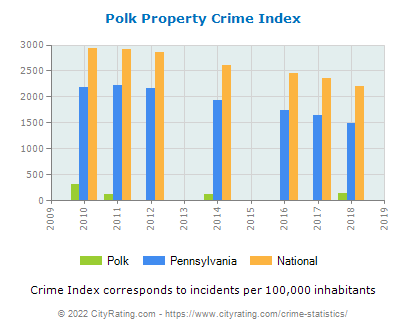 Polk Property Crime vs. State and National Per Capita