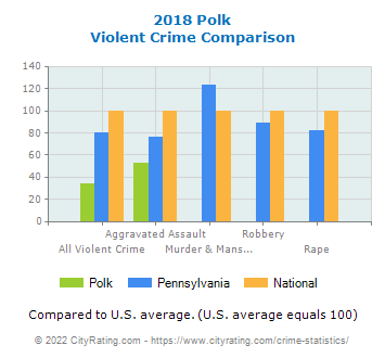 Polk Violent Crime vs. State and National Comparison