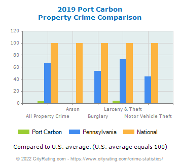 Port Carbon Property Crime vs. State and National Comparison