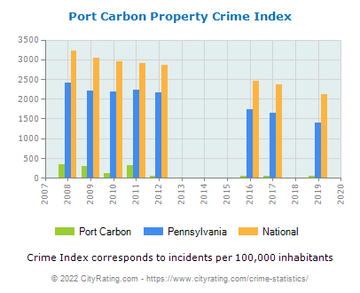 Port Carbon Property Crime vs. State and National Per Capita
