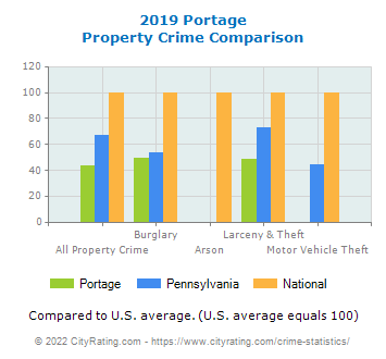 Portage Property Crime vs. State and National Comparison