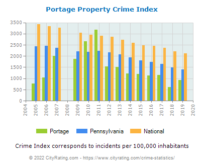 Portage Property Crime vs. State and National Per Capita