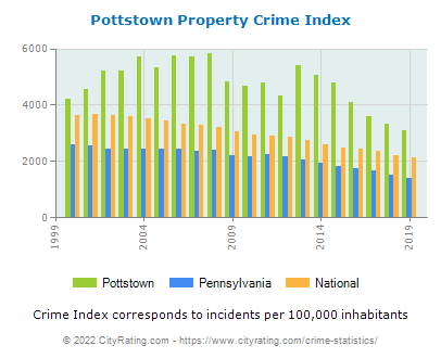 Pottstown Property Crime vs. State and National Per Capita