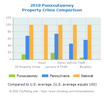 Punxsutawney Property Crime vs. State and National Comparison