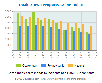 Quakertown Property Crime vs. State and National Per Capita