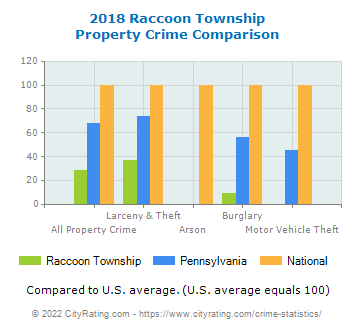 Raccoon Township Property Crime vs. State and National Comparison